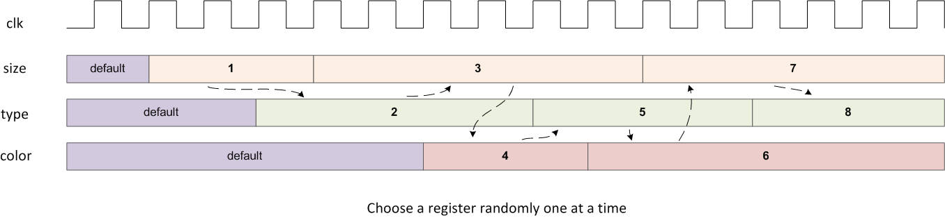 choose-a-register-randomly