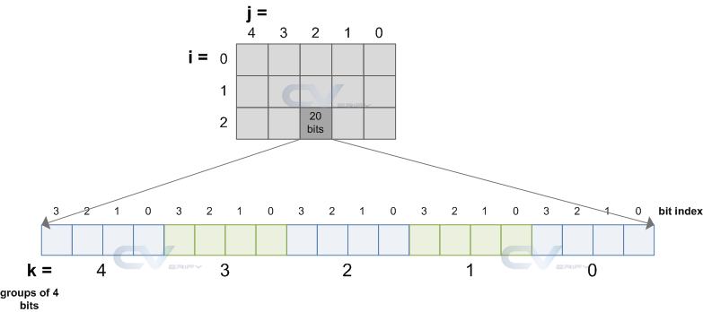 multidimensional array constraint