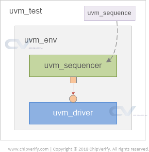 uvm-driver-sequencer-get-put-testbench