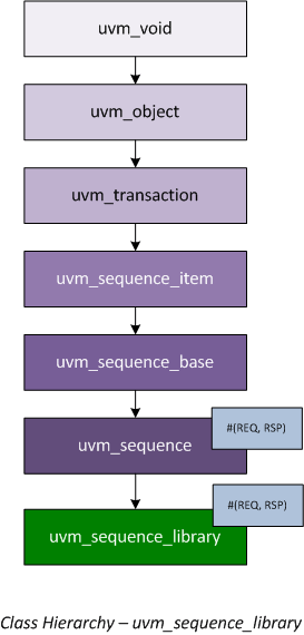 class hierarchy - uvm_sequence_library