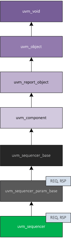 uvm_sequencer