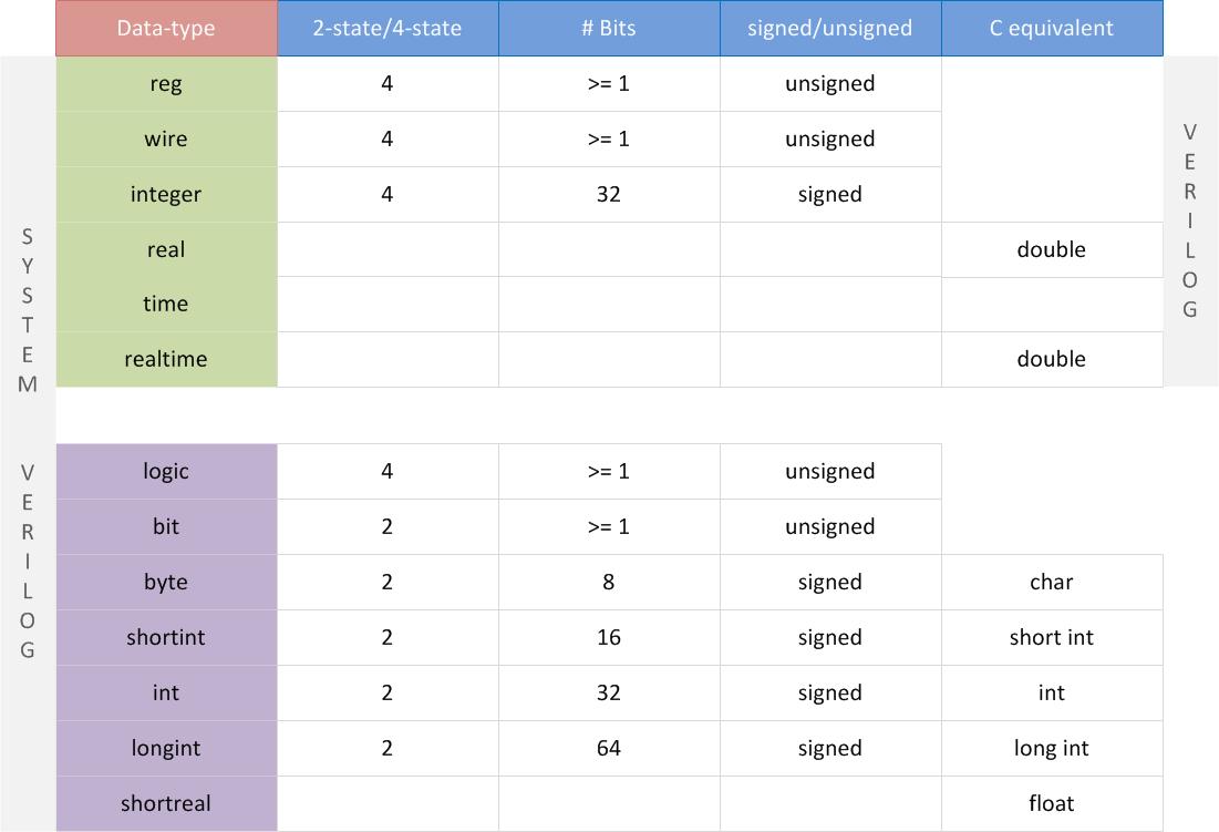 SystemVerilog Data Types