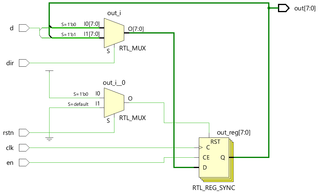 N Bit Bidirectional Shift Register