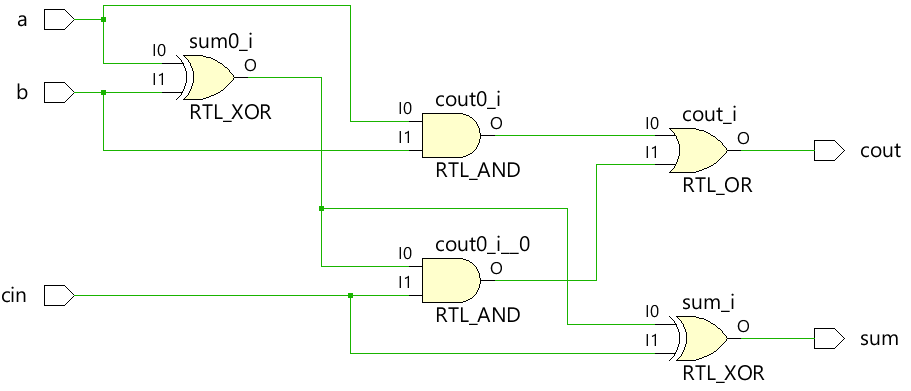 full adder circuit with assign